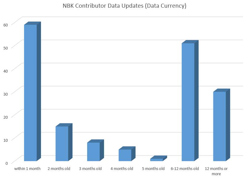 NBK Contributor Data Updates