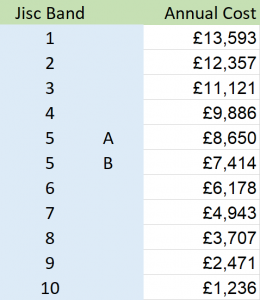 Banded pricing for Jisc/OCLC national metadata agreement